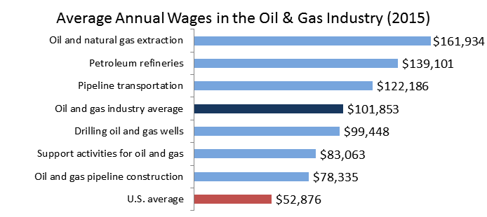 Average Annual Wages in Oil and Natural Gas Industry (2014)