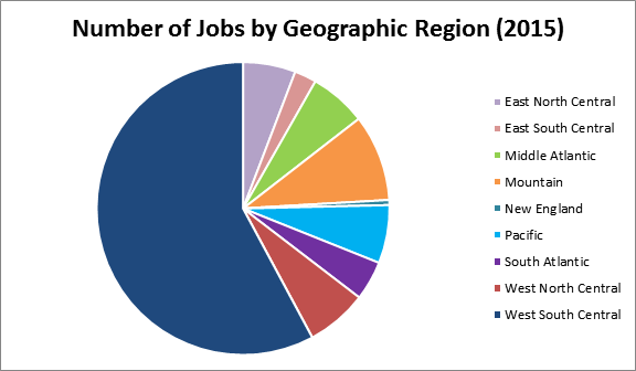 Number of Jobs by Geographic Region (2010)