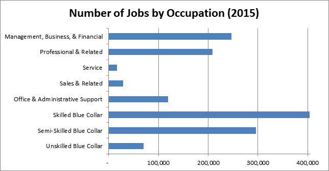 Number of Jobs by Occupation (2010)