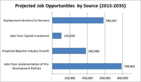 Projected Number of New Jobs by Source from 2010 - 2030