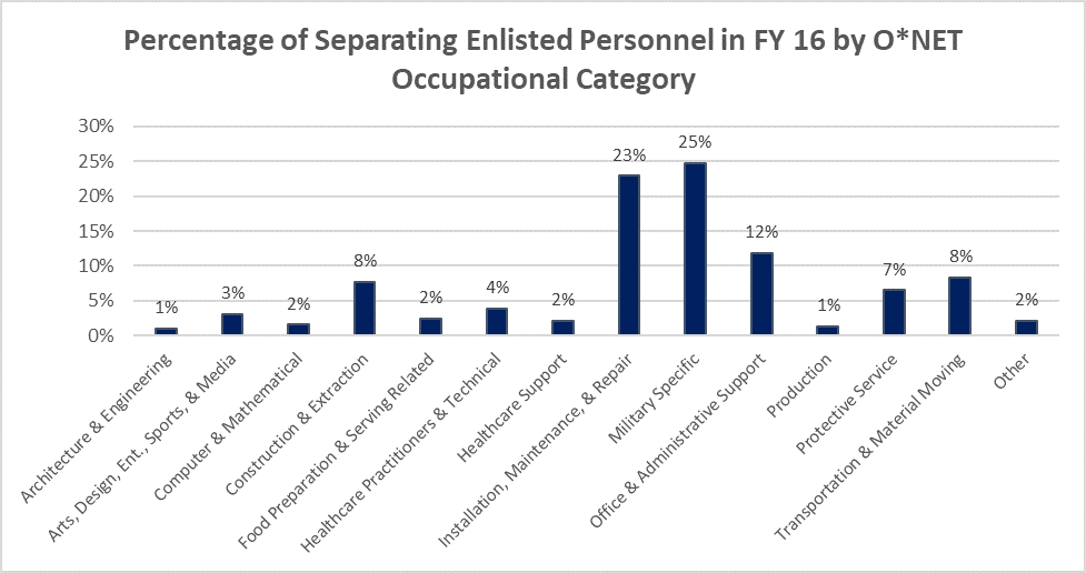 Percentage of Separating Enlisted Personnel in FY15 by O*NET Occupational Category