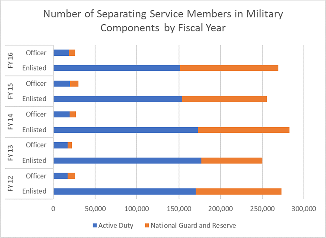 Number of Separating Service Members in Military Components by Fiscal Year (FY13 - FY15)